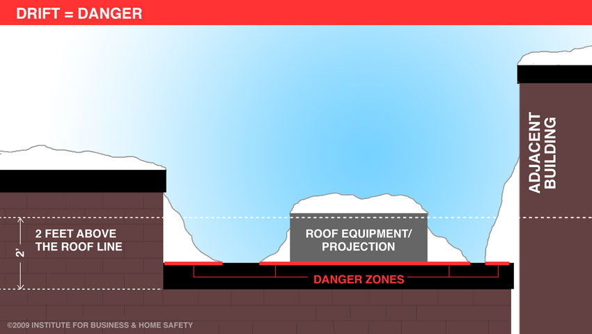 Winter is around the corner – Reduce Your Ice Dam Risk Now!